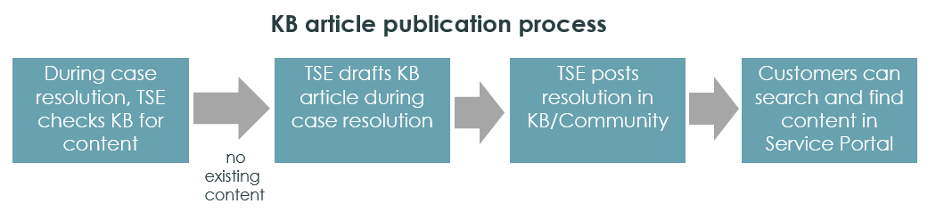 KB-article-publication-process.png