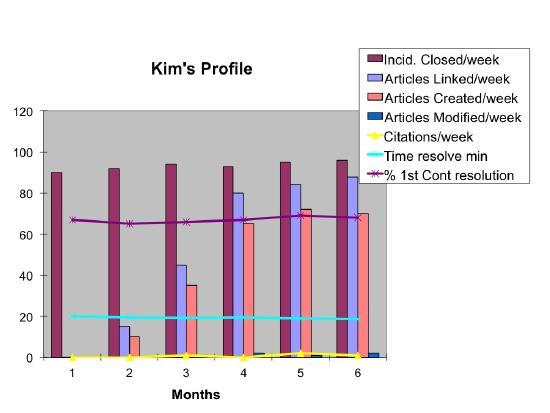Kim's Profile
